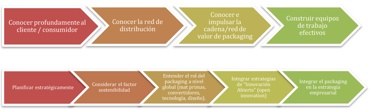 Repaq - innovación de packaging
